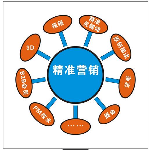 外贸网络精准整合营销培训