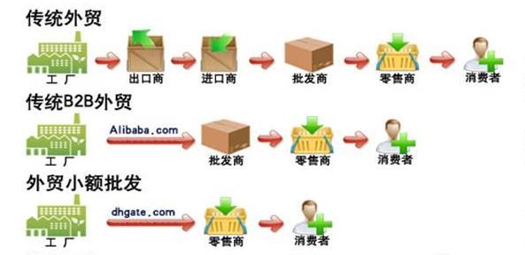 国际贸易流程与出口单证解析